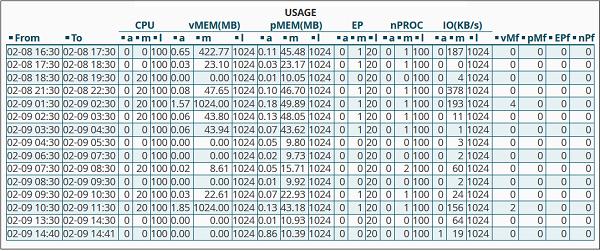 مشاهده مصرف منابع سایت CPU and Connection Usage